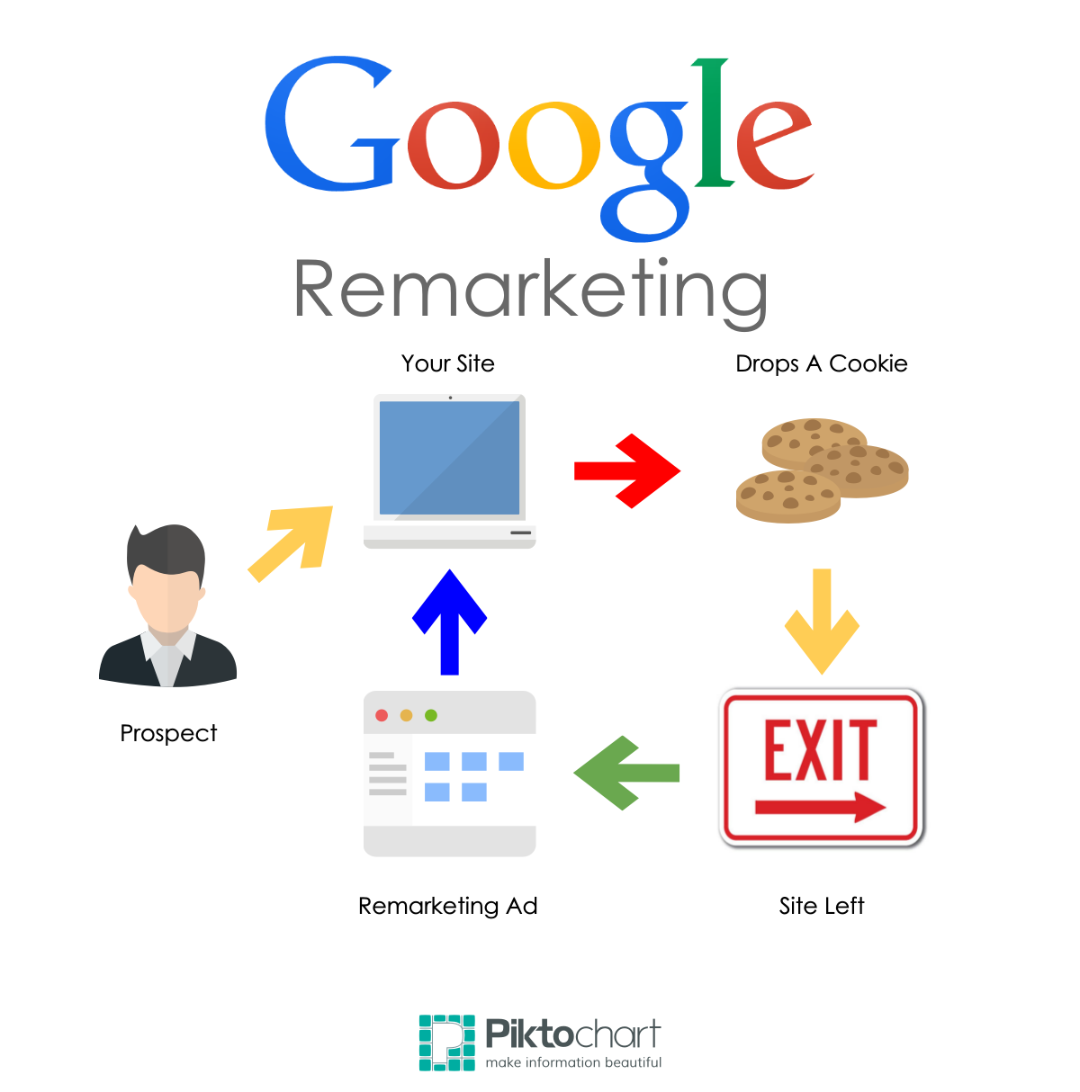 Are Remarketing Ads A Good Fit For Your Business?
